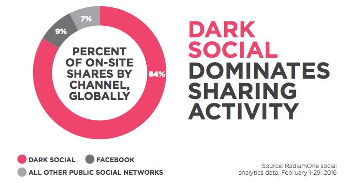 dark social rate